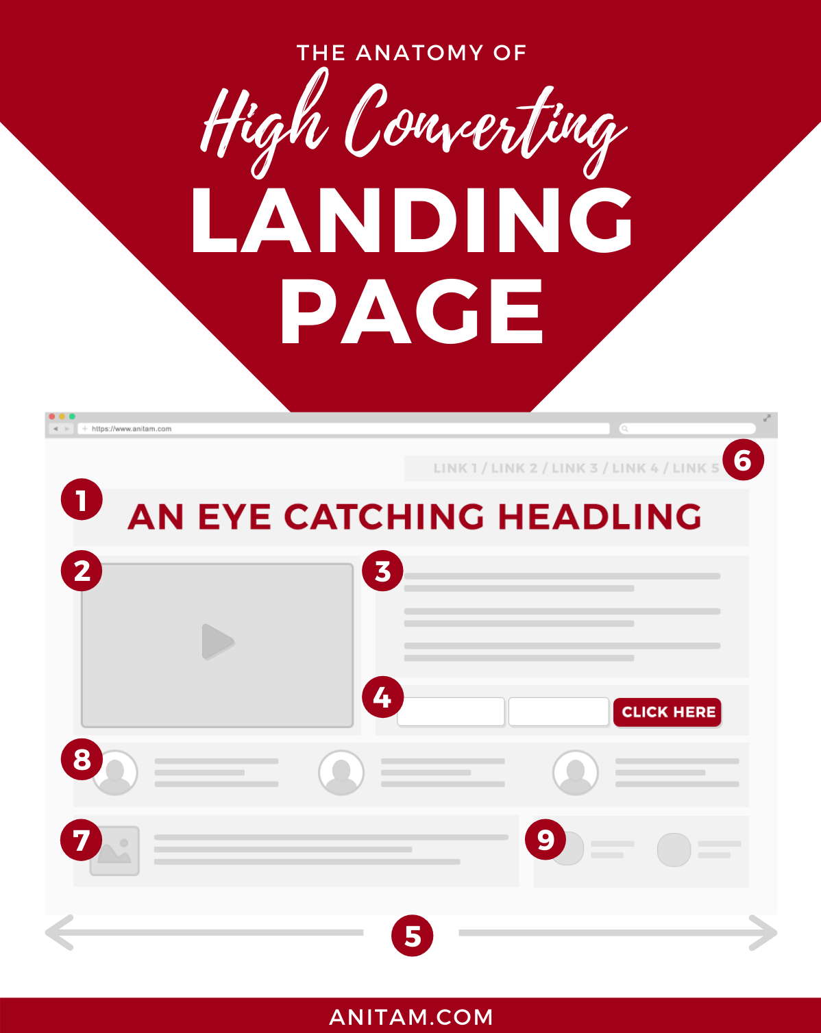 The Anatomy of High Converting Landing Page | AnitaM